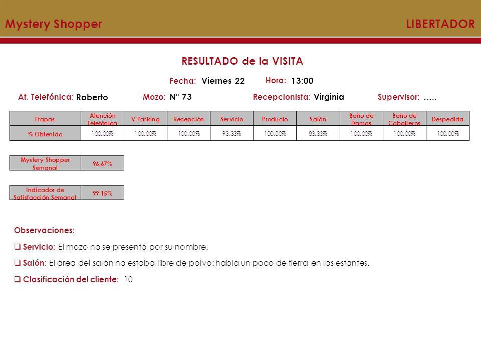 Mystery Shopper LIBERTADOR Mozo:Recepcionista:At. Telefónica:Supervisor: RESULTADO de la VISITA Fecha: Viernes 22 Hora: 13:00 Roberto N° 73Virginia ….