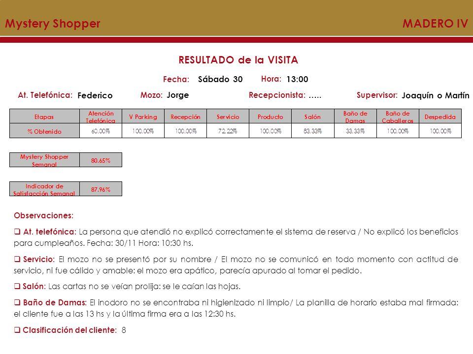 Mystery Shopper MADERO IV Mozo:Recepcionista:At. Telefónica:Supervisor: RESULTADO de la VISITA Fecha: Sábado 30 Hora: 13:00 Federico Jorge….. Joaquín
