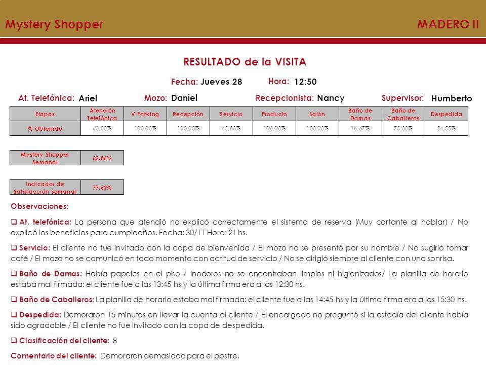 Mystery Shopper MADERO II Mozo:Recepcionista:At.