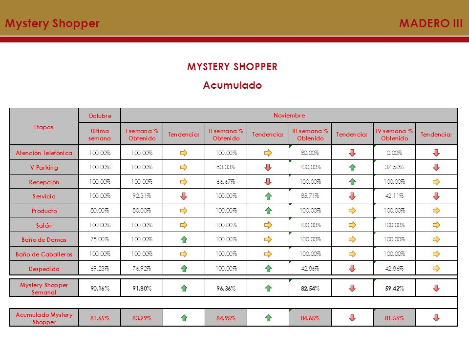 MYSTERY SHOPPER Acumulado Mystery Shopper MADERO III