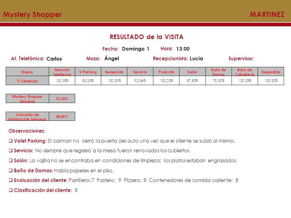 Mystery Shopper MARTINEZ Mozo:Recepcionista:At. Telefónica:Supervisor: RESULTADO de la VISITA Fecha: Domingo 1 Hora: 13:00 Carlos ÁngelLucia Observaci