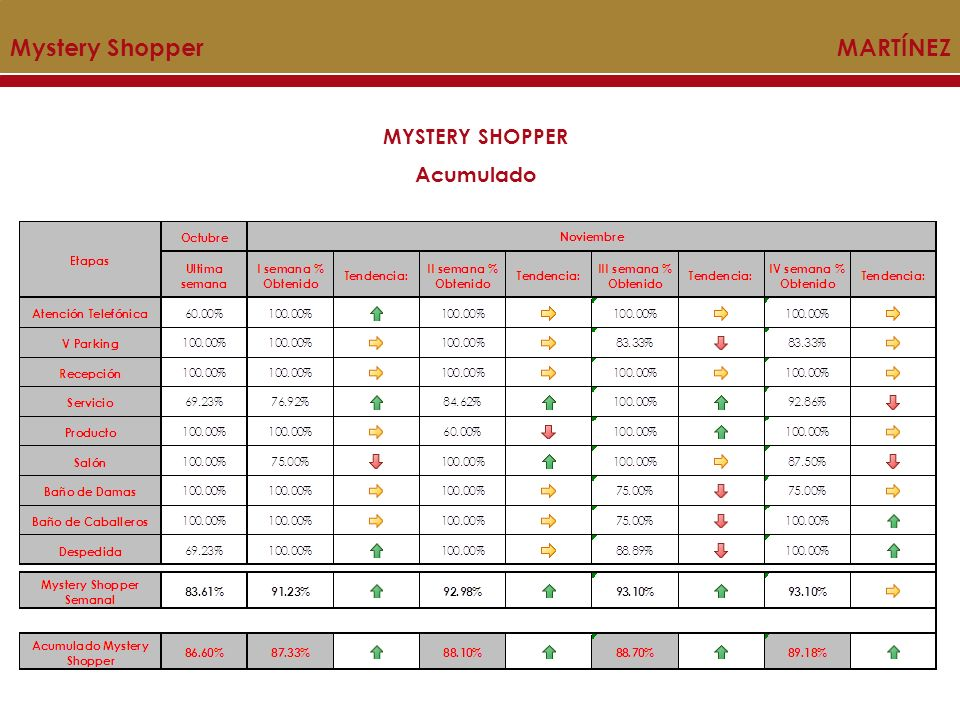 MYSTERY SHOPPER Acumulado Mystery Shopper MARTÍNEZ