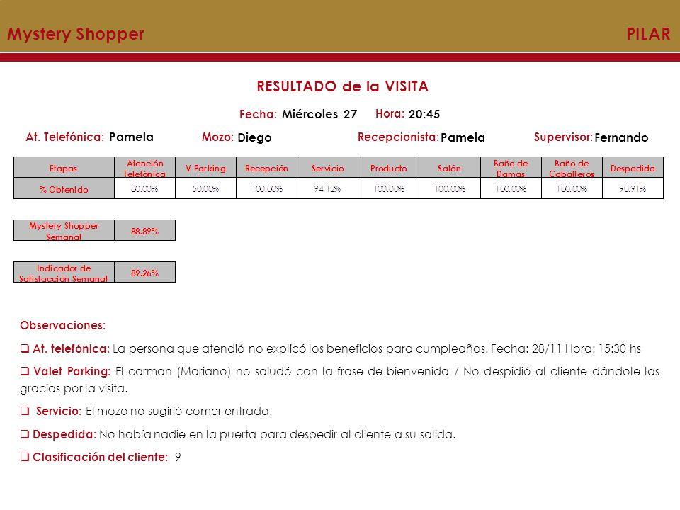 Mystery Shopper PILAR Mozo:Recepcionista:At.