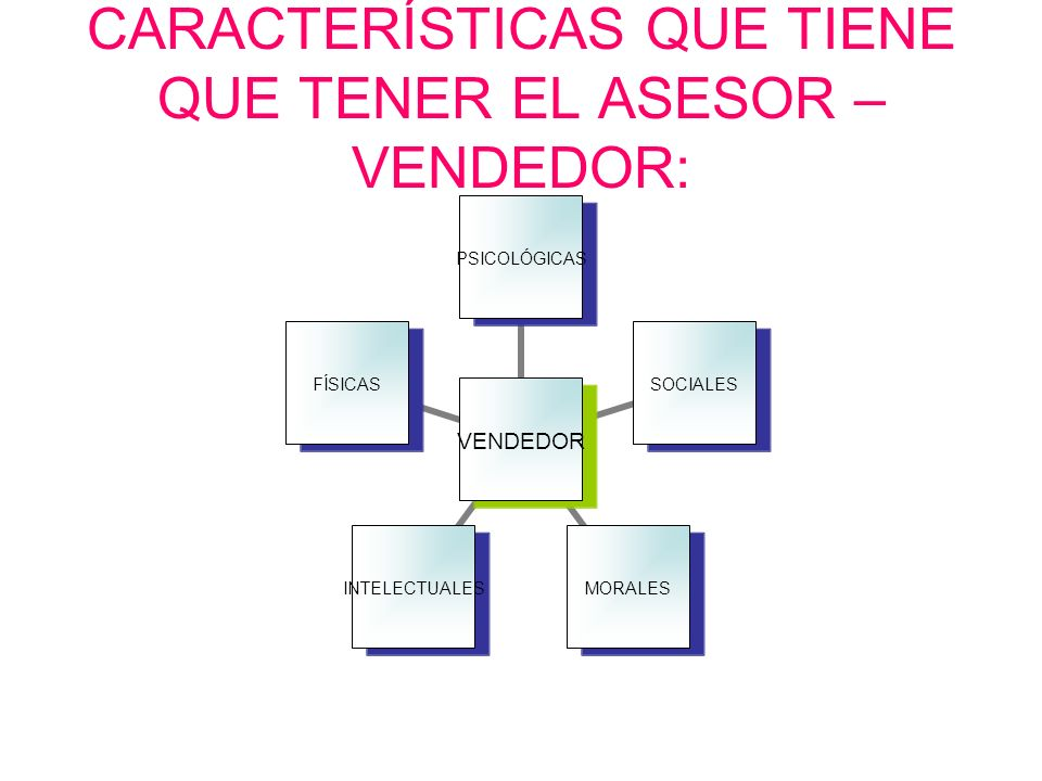 CARACTERÍSTICAS QUE TIENE QUE TENER EL ASESOR – VENDEDOR: VENDEDOR PSICOLÓGICASSOCIALESMORALESINTELECTUALESFÍSICAS