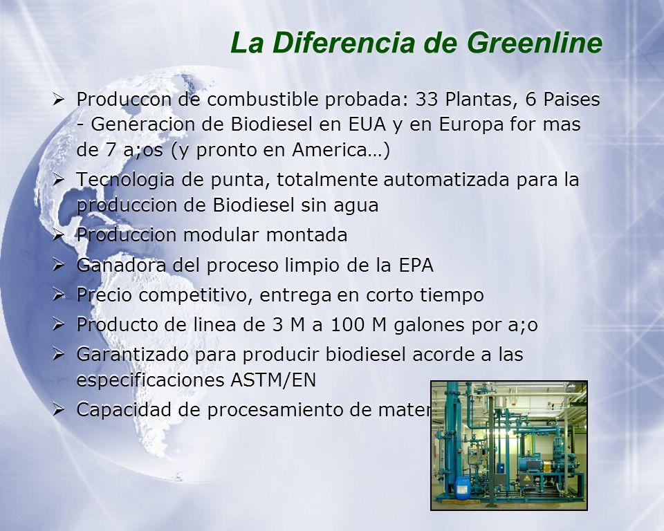 La Diferencia de Greenline Produccon de combustible probada: 33 Plantas, 6 Paises - Generacion de Biodiesel en EUA y en Europa for mas de 7 a;os (y pronto en America … ) Tecnologia de punta, totalmente automatizada para la produccion de Biodiesel sin agua Produccion modular montada Ganadora del proceso limpio de la EPA Precio competitivo, entrega en corto tiempo Producto de linea de 3 M a 100 M galones por a;o Garantizado para producir biodiesel acorde a las especificaciones ASTM/EN Capacidad de procesamiento de materia prima diversa.