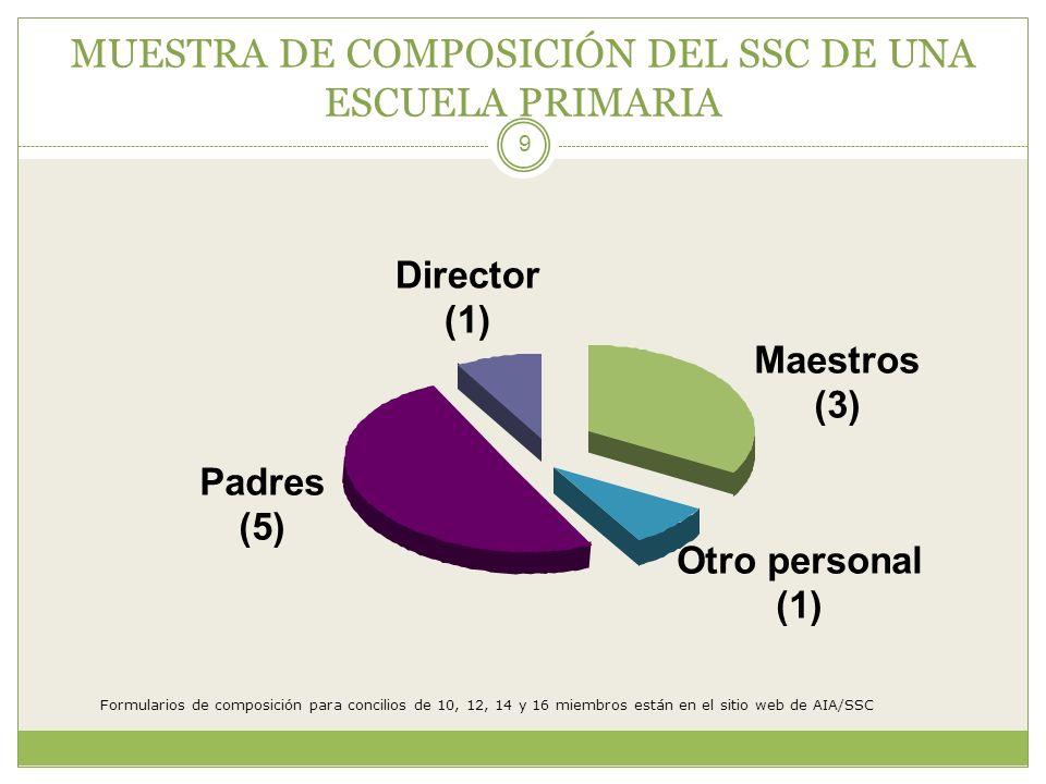 MUESTRA DE COMPOSICIÓN DEL SSC DE UNA ESCUELA PRIMARIA 9 Maestros (3) Otro personal (1) Padres (5) Director (1) Formularios de composición para concil