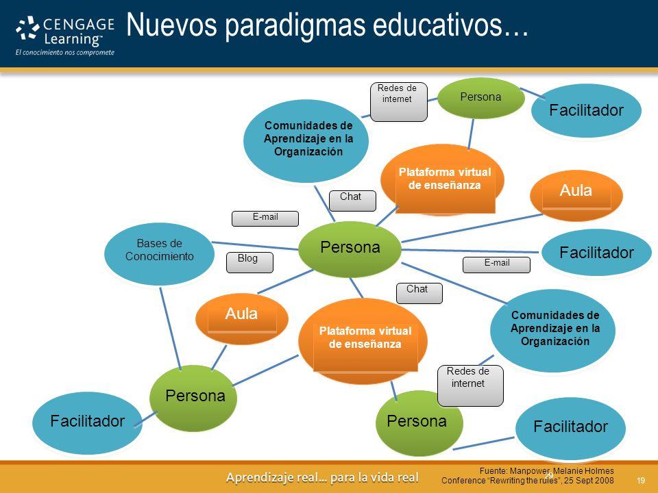 29 Nuevos paradigmas educativos… Persona FacilitadorPersona Redes de internet Comunidades de Aprendizaje en la Organización Plataforma virtual de ense