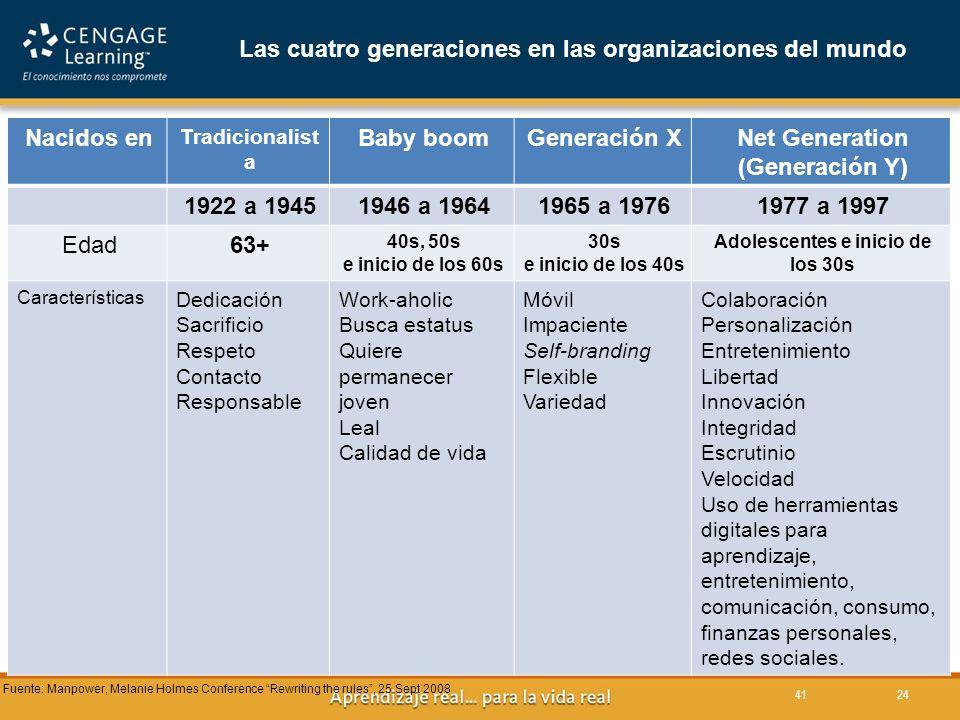 41 Nacidos en Tradicionalist a Baby boomGeneración XNet Generation (Generación Y) 1922 a 19451946 a 19641965 a 19761977 a 1997 Edad63+ 40s, 50s e inicio de los 60s 30s e inicio de los 40s Adolescentes e inicio de los 30s Características Dedicación Sacrificio Respeto Contacto Responsable Work-aholic Busca estatus Quiere permanecer joven Leal Calidad de vida Móvil Impaciente Self-branding Flexible Variedad Colaboración Personalización Entretenimiento Libertad Innovación Integridad Escrutinio Velocidad Uso de herramientas digitales para aprendizaje, entretenimiento, comunicación, consumo, finanzas personales, redes sociales.