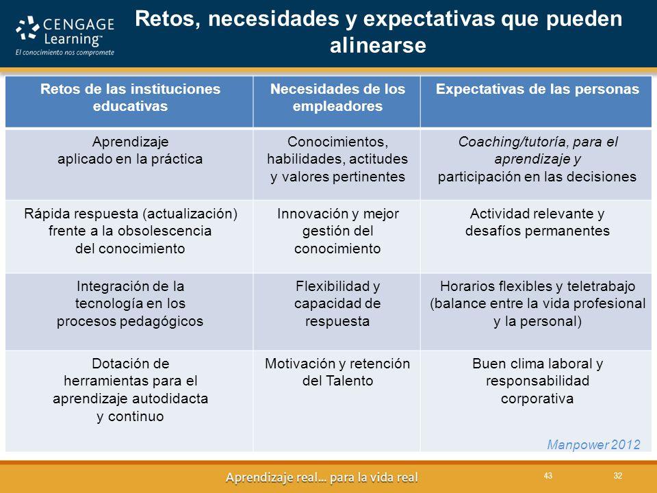 43 Retos, necesidades y expectativas que pueden alinearse Retos de las instituciones educativas Necesidades de los empleadores Expectativas de las per