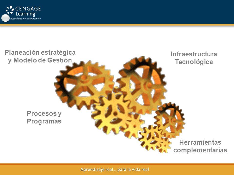 Planeación estratégica y Modelo de Gestión Procesos y Programas Infraestructura Tecnológica Herramientas complementarias