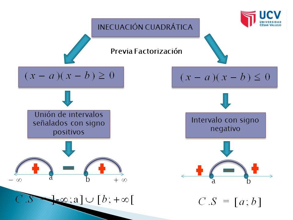 INECUACIÓN CUADRÁTICA Intervalo con signo negativo a b Unión de intervalos señalados con signo positivos a b Previa Factorización