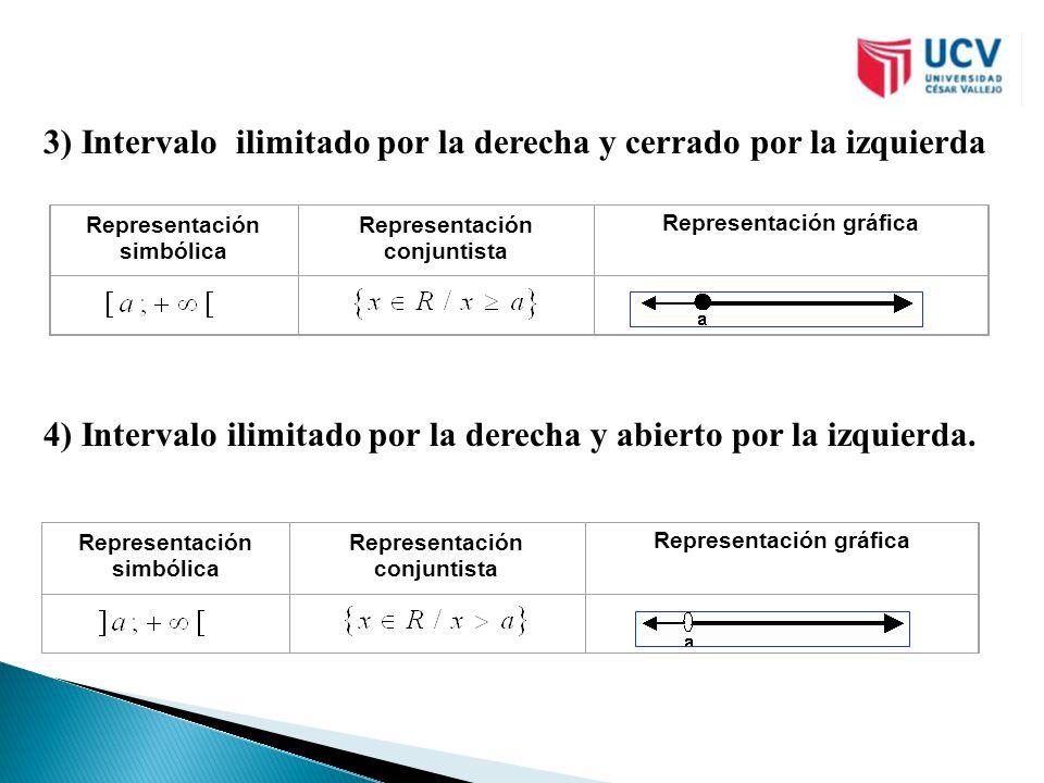 3) Intervalo ilimitado por la derecha y cerrado por la izquierda 4) Intervalo ilimitado por la derecha y abierto por la izquierda. Representación simb