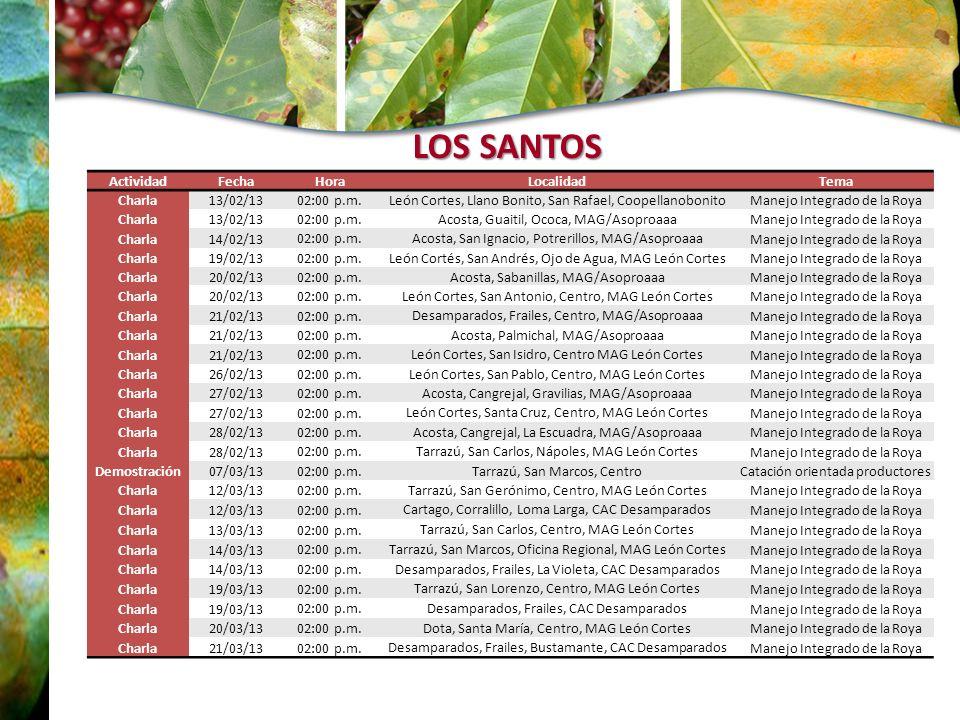 ActividadFechaHoraLocalidadTema Charla13/02/13 02:00 p.m. León Cortes, Llano Bonito, San Rafael, Coopellanobonito Manejo Integrado de la Roya Charla13