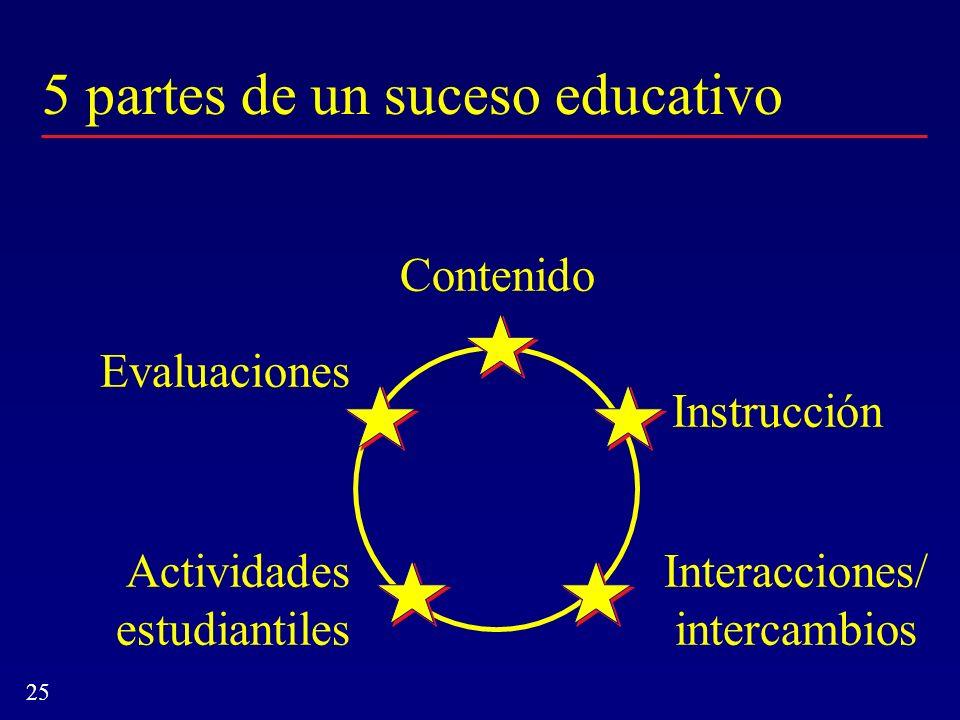 25 5 partes de un suceso educativo Actividades estudiantiles Interacciones/ intercambios Contenido Instrucción Evaluaciones