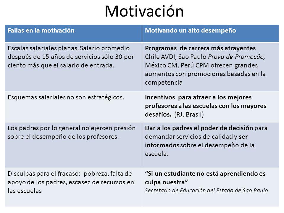 Motivación Fallas en la motivaciónMotivando un alto desempeño Escalas salariales planas. Salario promedio después de 15 años de servicios sólo 30 por