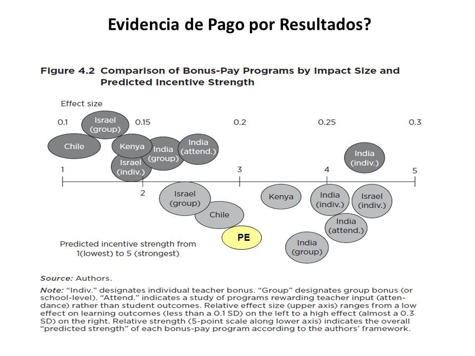 Evidencia de Pago por Resultados? PE