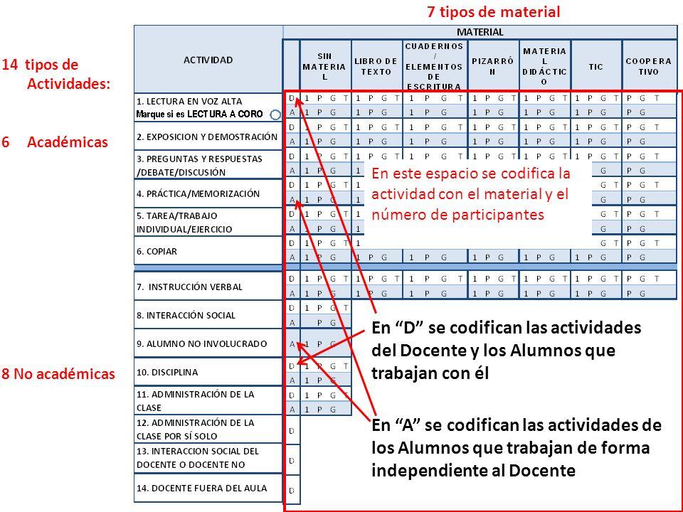 14 tipos de Actividades: 6Académicas 8 No académicas 7 tipos de material En este espacio se codifica la actividad con el material y el número de parti