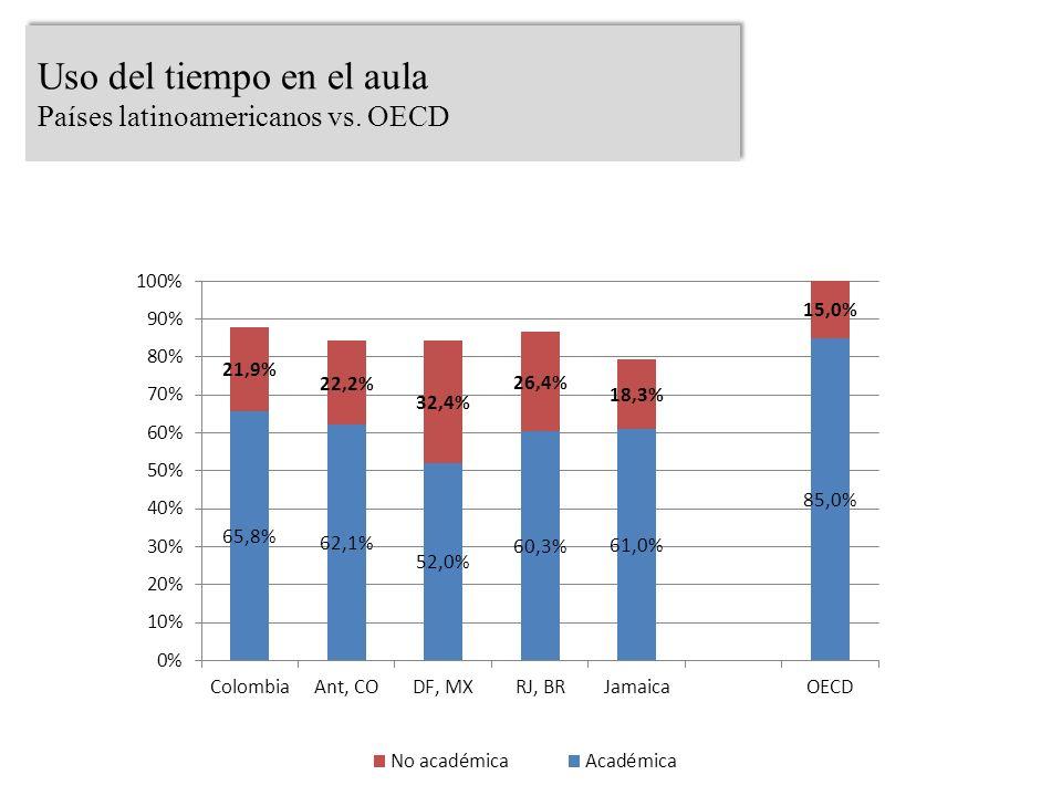 Uso del tiempo en el aula Países latinoamericanos vs. OECD Uso del tiempo en el aula Países latinoamericanos vs. OECD