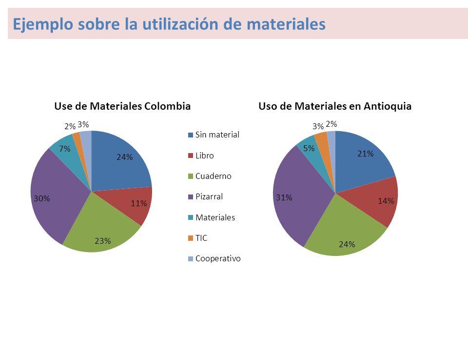 Ejemplo sobre la utilización de materiales