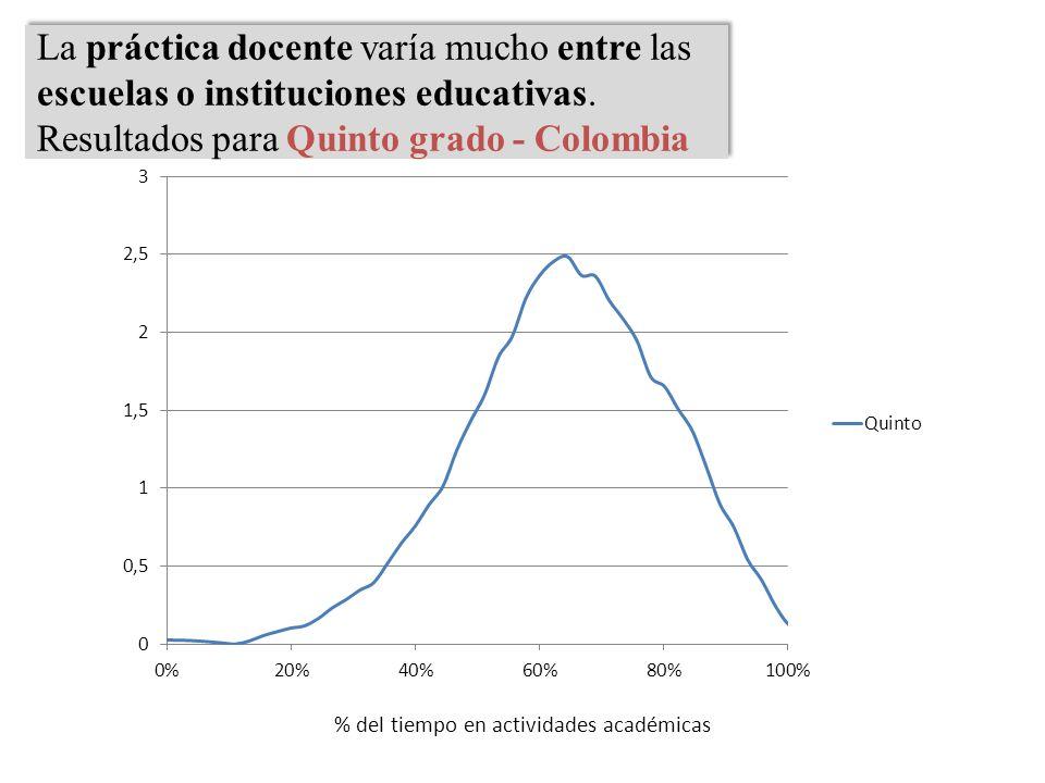 % del tiempo en actividades académicas La práctica docente varía mucho entre las escuelas o instituciones educativas. Resultados para Quinto grado - C