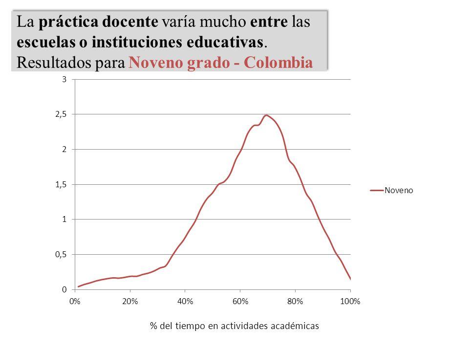 La práctica docente varía mucho entre las escuelas o instituciones educativas. Resultados para Noveno grado - Colombia La práctica docente varía mucho