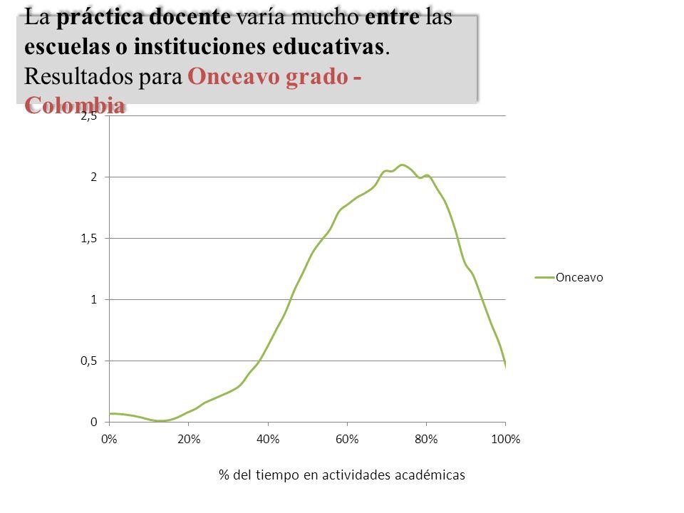 La práctica docente varía mucho entre las escuelas o instituciones educativas. Resultados para Onceavo grado - Colombia La práctica docente varía much