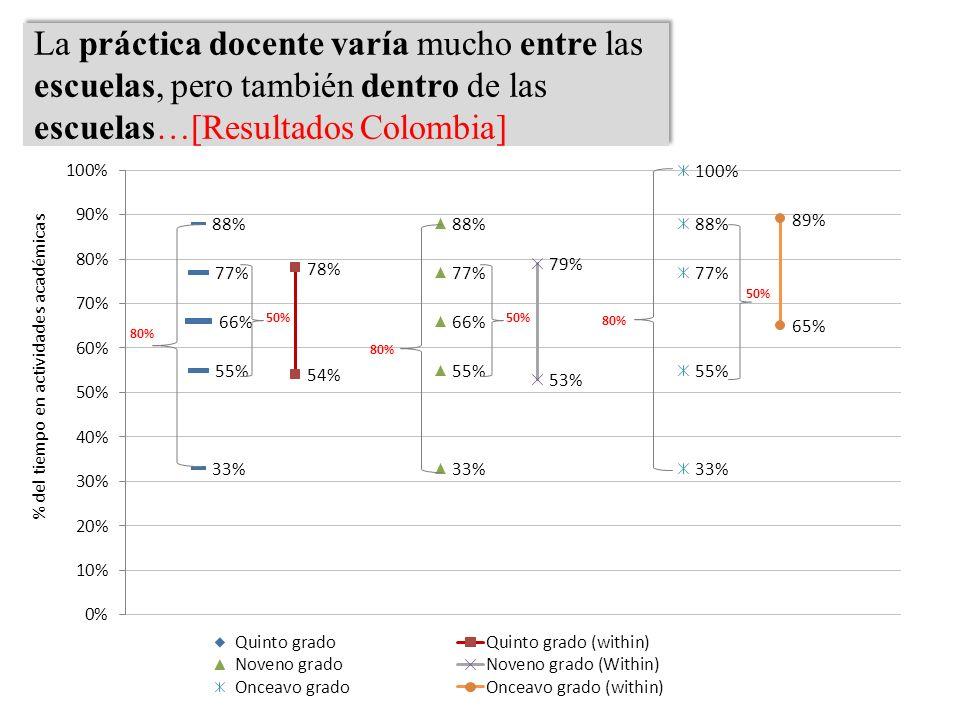 La práctica docente varía mucho entre las escuelas, pero también dentro de las escuelas…[Resultados Colombia] 80% 50% 80% 50% 80% 50%