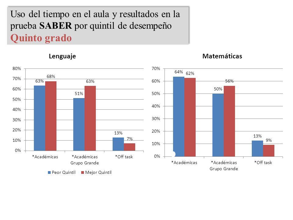 Uso del tiempo en el aula y resultados en la prueba SABER por quintil de desempeño Quinto grado Uso del tiempo en el aula y resultados en la prueba SA