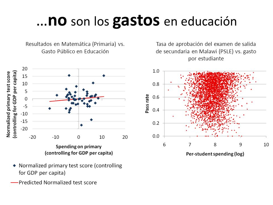 … no son los gastos en educación Resultados en Matemática (Primaria) vs.