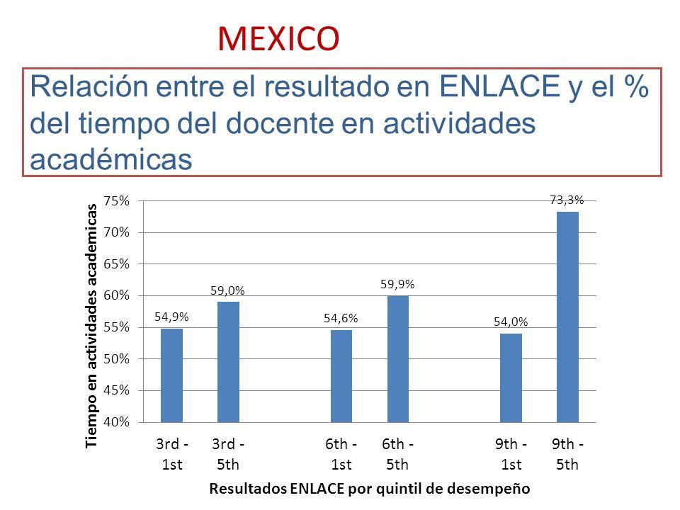 Relación entre el resultado en ENLACE y el % del tiempo del docente en actividades académicas MEXICO