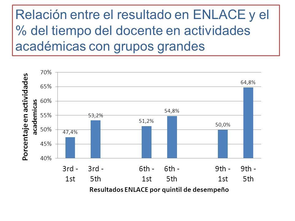 Relación entre el resultado en ENLACE y el % del tiempo del docente en actividades académicas con grupos grandes