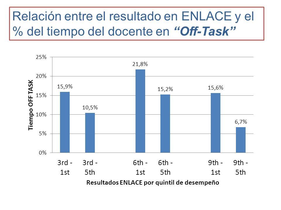 Relación entre el resultado en ENLACE y el % del tiempo del docente en Off-Task