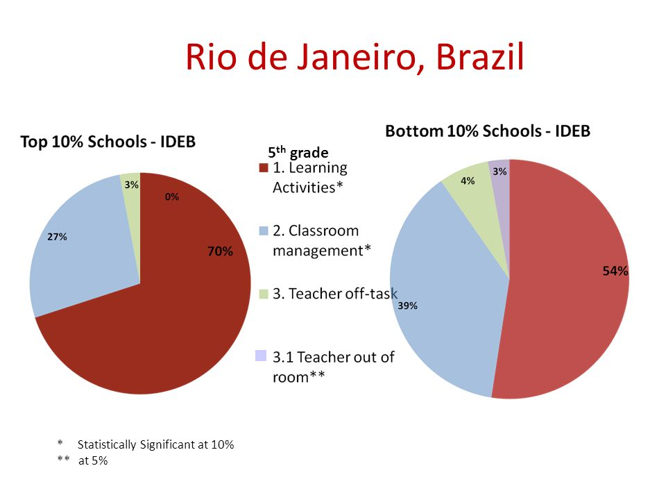* Statistically Significant at 10% ** at 5% 5 th grade Rio de Janeiro, Brazil