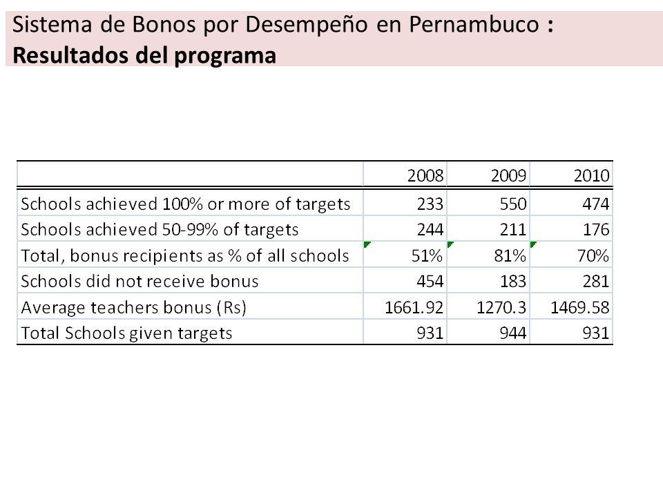 Sistema de Bonos por Desempeño en Pernambuco : Resultados del programa