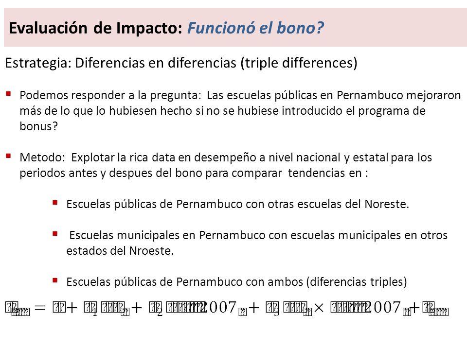 Estrategia: Diferencias en diferencias (triple differences) Podemos responder a la pregunta: Las escuelas públicas en Pernambuco mejoraron más de lo que lo hubiesen hecho si no se hubiese introducido el programa de bonus.
