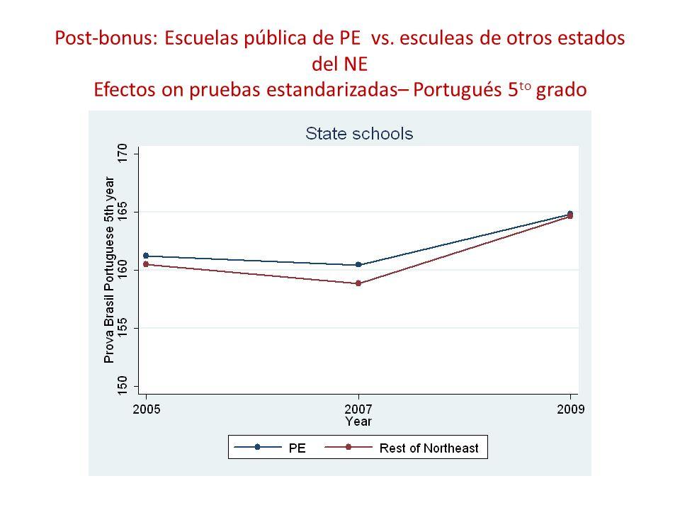 Post-bonus: Escuelas pública de PE vs. esculeas de otros estados del NE Efectos on pruebas estandarizadas– Portugués 5 to grado