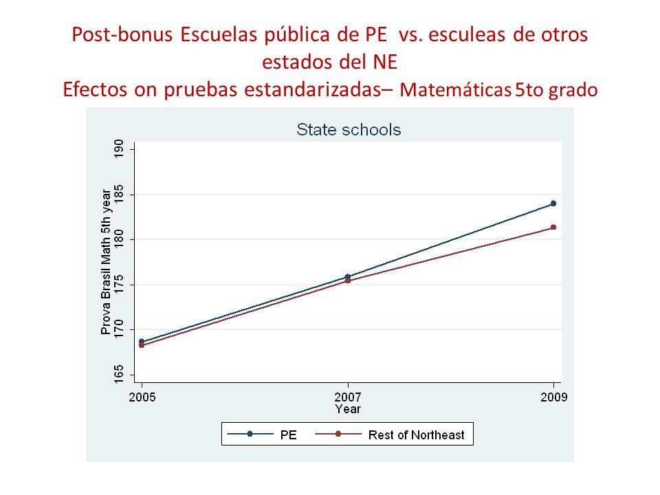 Post-bonus Escuelas pública de PE vs. esculeas de otros estados del NE Efectos on pruebas estandarizadas– Matemáticas 5to grado