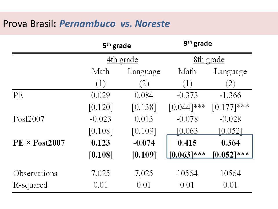 Prova Brasil: Pernambuco vs. Noreste 5 th grade 9 th grade