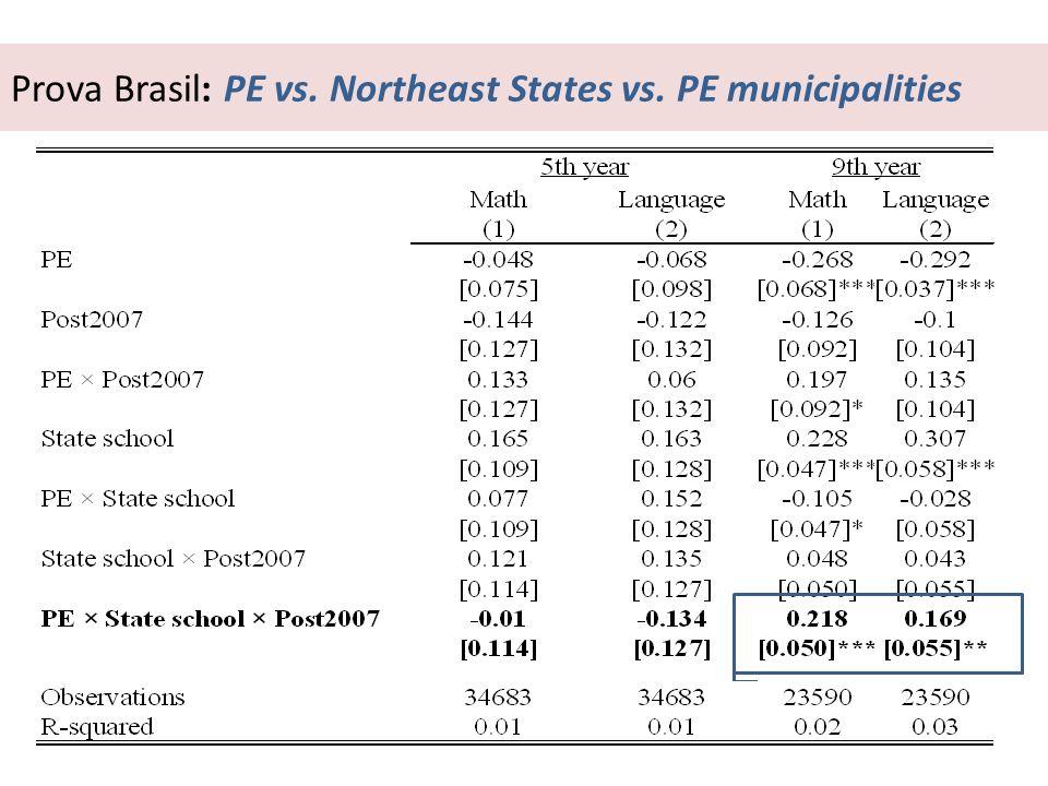Prova Brasil: PE vs. Northeast States vs. PE municipalities