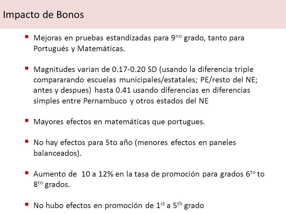 Mejoras en pruebas estandizadas para 9 no grado, tanto para Portugués y Matemáticas. Magnitudes varian de 0.17-0.20 SD (usando la diferencia triple co