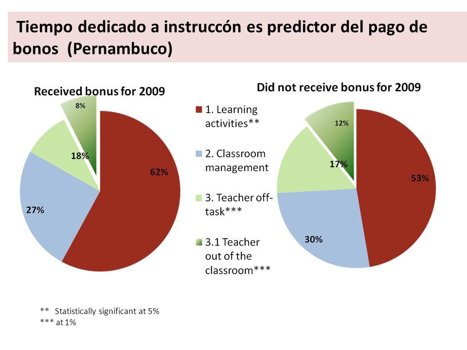 Tiempo dedicado a instruccón es predictor del pago de bonos (Pernambuco) ** Statistically significant at 5% *** at 1%