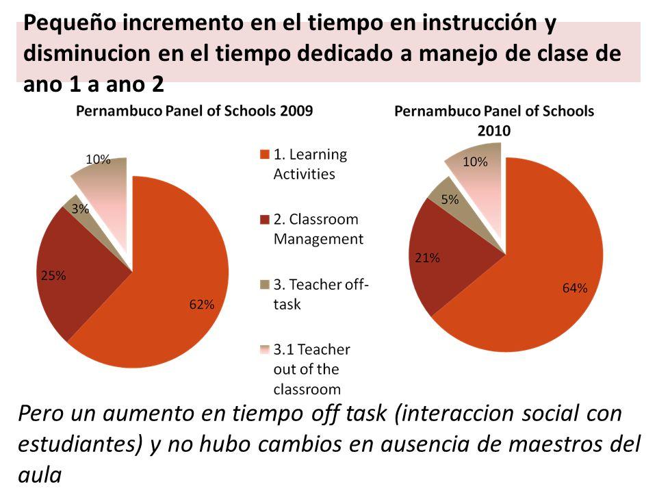 Pequeño incremento en el tiempo en instrucción y disminucion en el tiempo dedicado a manejo de clase de ano 1 a ano 2 Pero un aumento en tiempo off task (interaccion social con estudiantes) y no hubo cambios en ausencia de maestros del aula