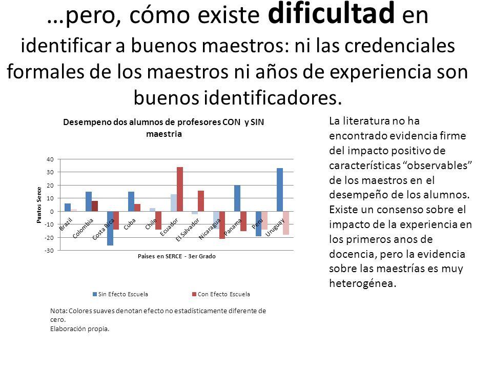 …pero, cómo existe dificultad en identificar a buenos maestros: ni las credenciales formales de los maestros ni años de experiencia son buenos identificadores.