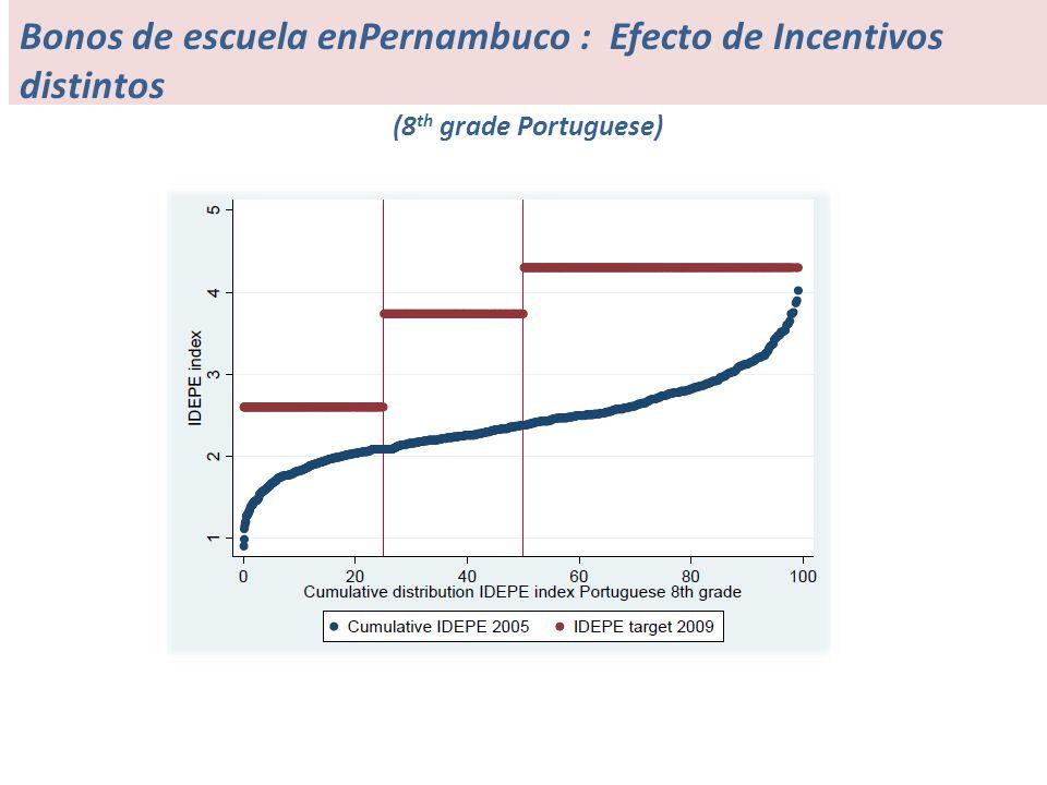 Bonos de escuela enPernambuco : Efecto de Incentivos distintos (8 th grade Portuguese)