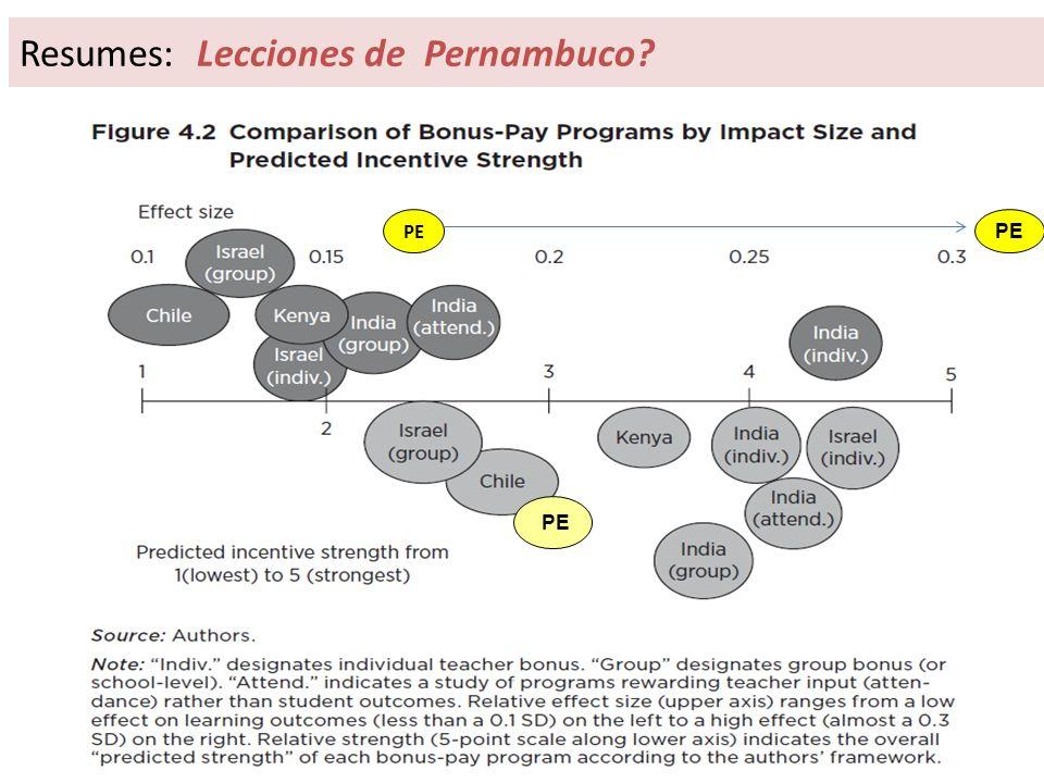 Resumes: Lecciones de Pernambuco? PE