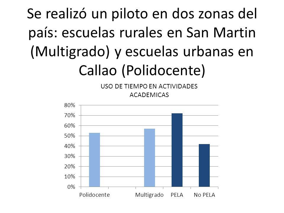 Se realizó un piloto en dos zonas del país: escuelas rurales en San Martin (Multigrado) y escuelas urbanas en Callao (Polidocente) USO DE TIEMPO EN ACTIVIDADES ACADEMICAS