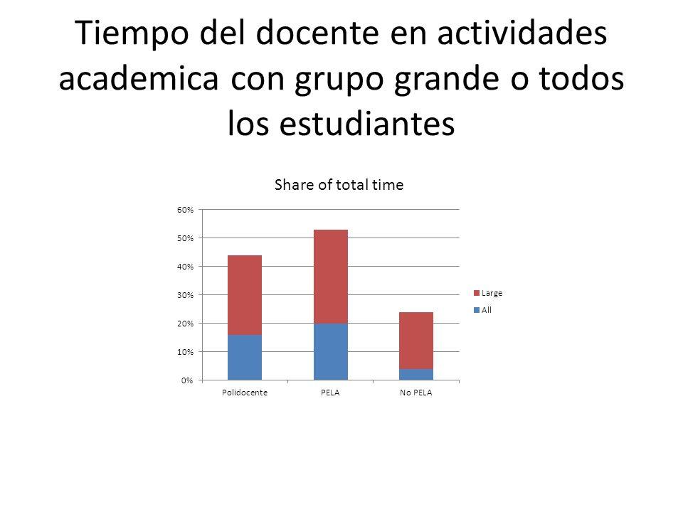 Tiempo del docente en actividades academica con grupo grande o todos los estudiantes Share of total time