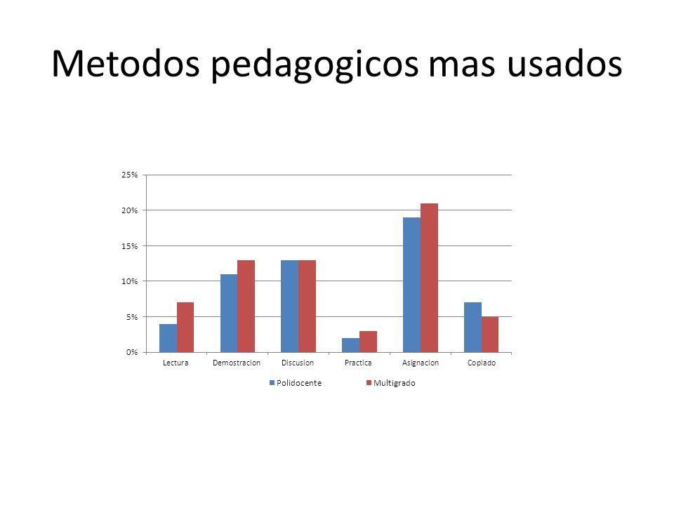 Metodos pedagogicos mas usados