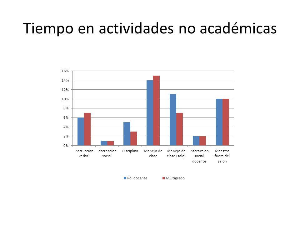 Tiempo en actividades no académicas
