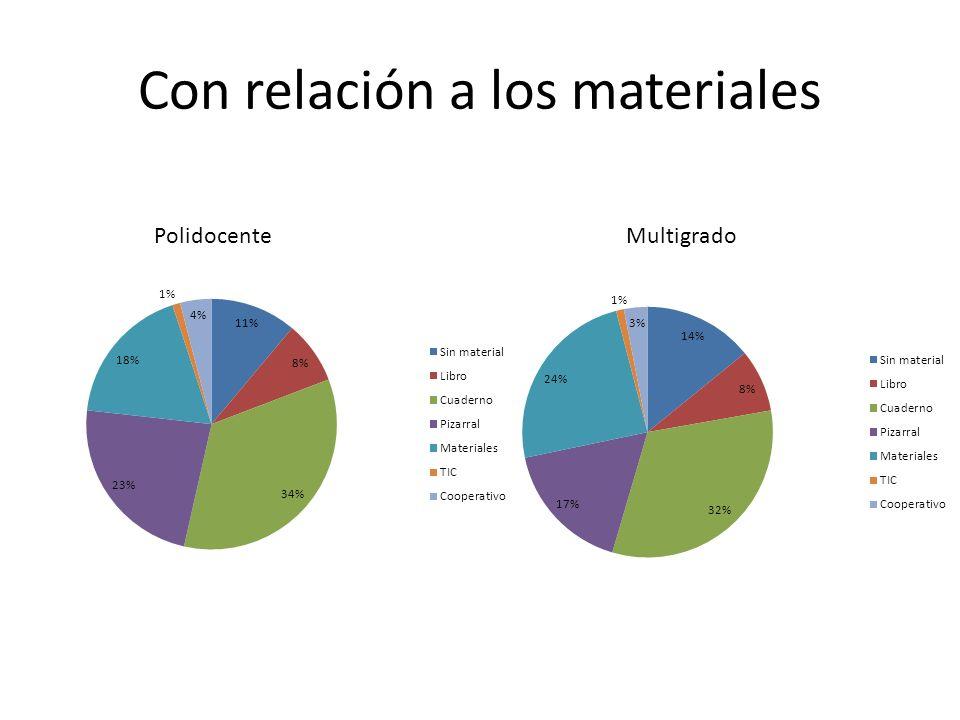 Con relación a los materiales PolidocenteMultigrado